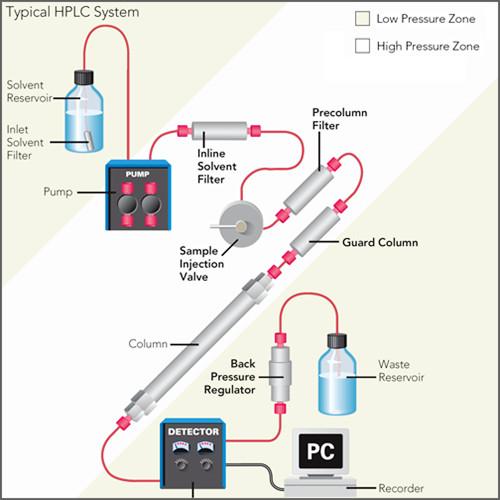 high performance liquid chromatography hplc pdf