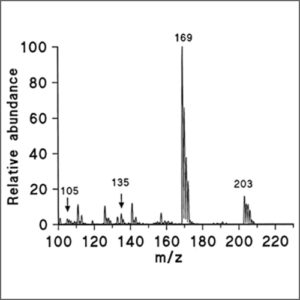 Mass spectrometry (Q-TOF-MS)